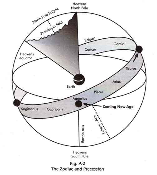 Zodiac and Precession