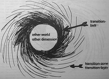 dimensions-gate