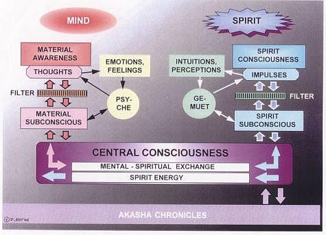 material/spiritual
